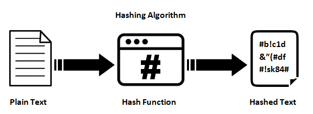 26/09/2014· now, to get your hashtag with php in your index.php file, you simply do: 6 Fungsi Enkripsi di PHP untuk Mengamankan Data
