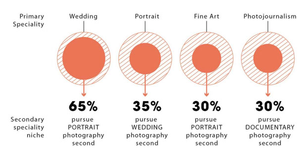 Photographers: Finding New Clients, Not Gear, Is Biggest Challenge in 2013 interesting