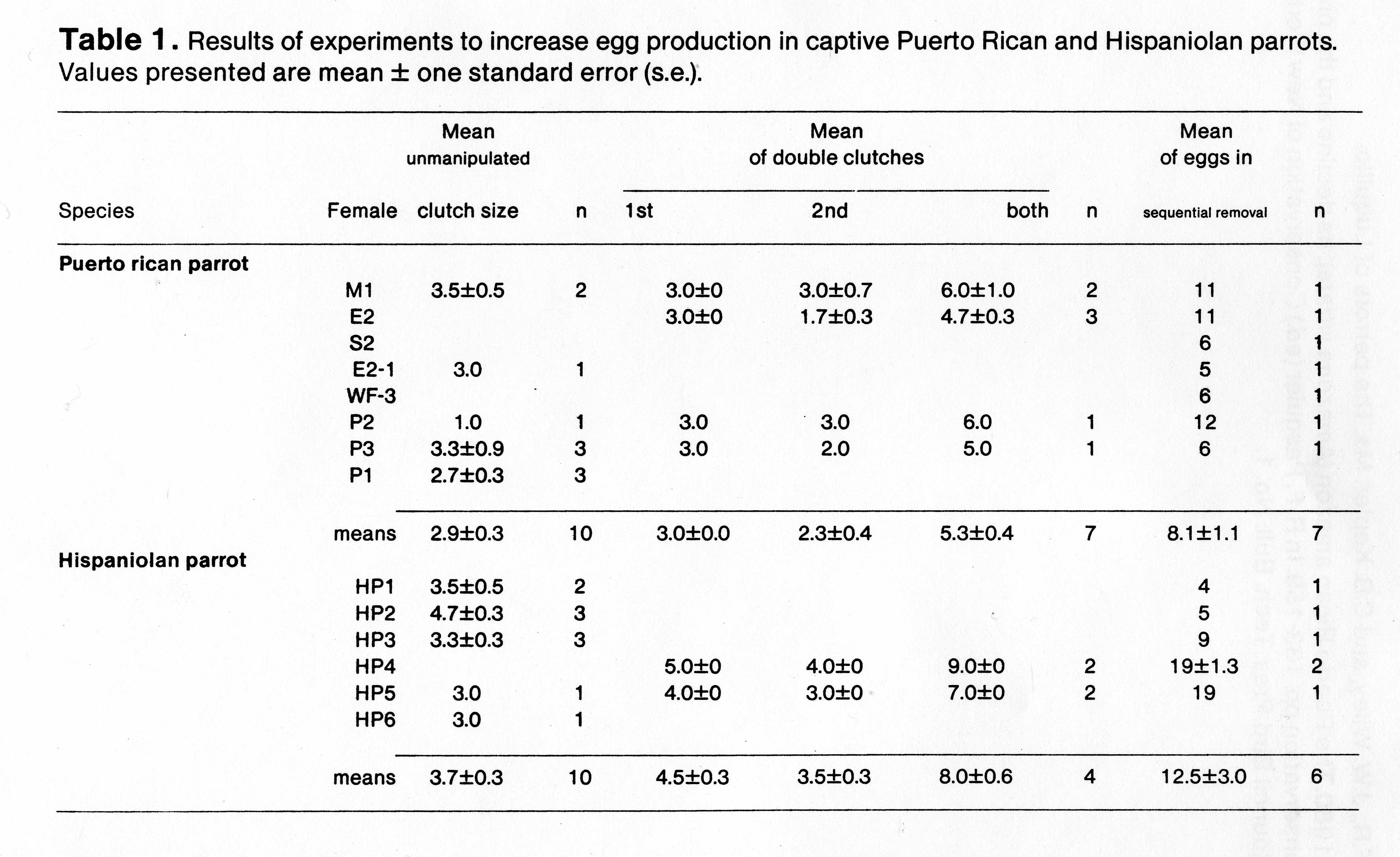 Anthony olszewski petcraft page 6 the puerto rican amazon amazons vittata its decline and the program for its conservation pp 133 159 in r f pasquier ed conservation of new world pooptronica