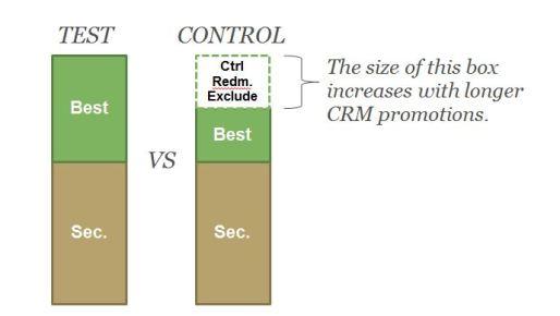 bar chart comparison