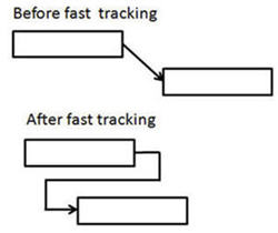 Fast tracking