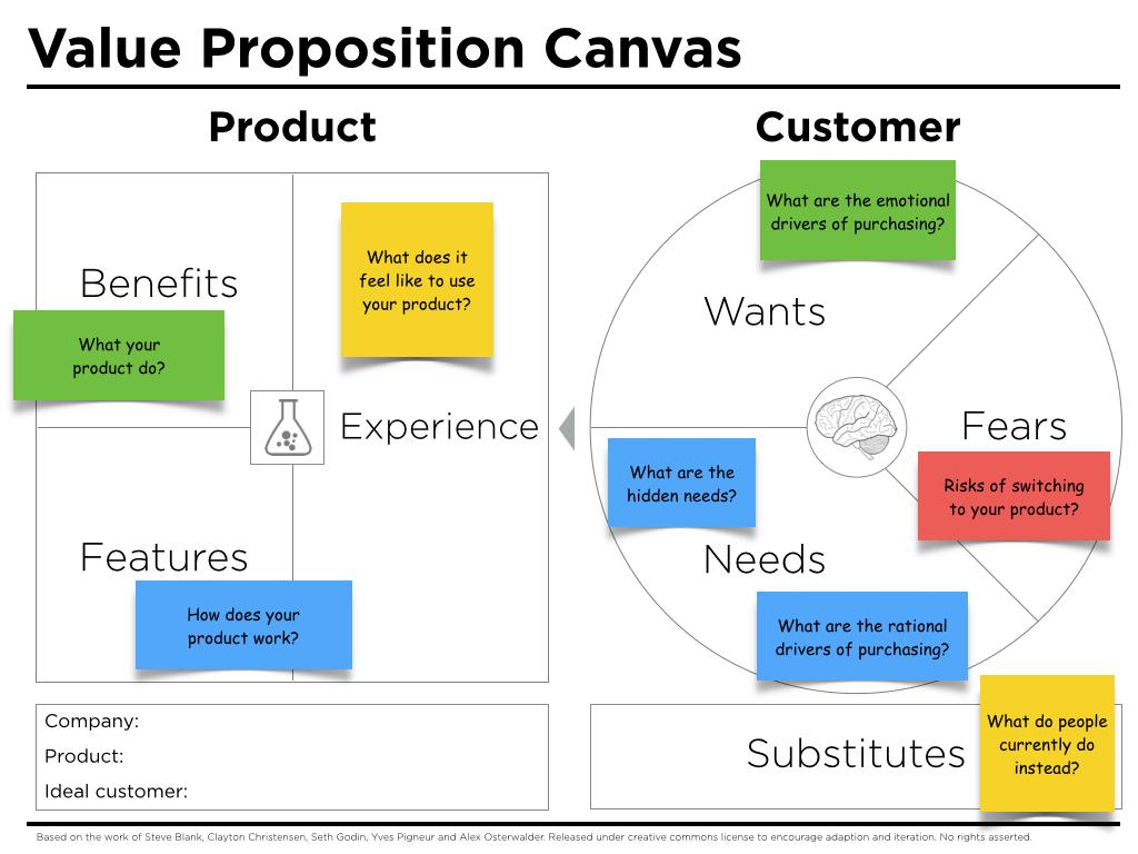 Value Proposition Canvas Questions
