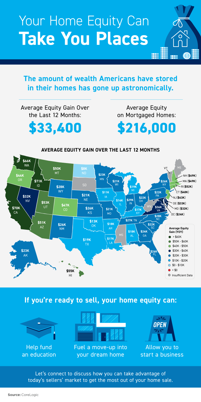 Your Home Equity Can Take You Places [INFOGRAPHIC] | Simplifying The Market