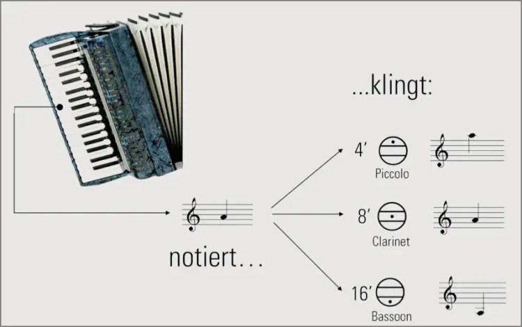 fußlagen-der-chöre-am-akkordeon