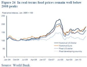 World Food Prices