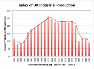 industrial-production-index-1990-2012-500x369