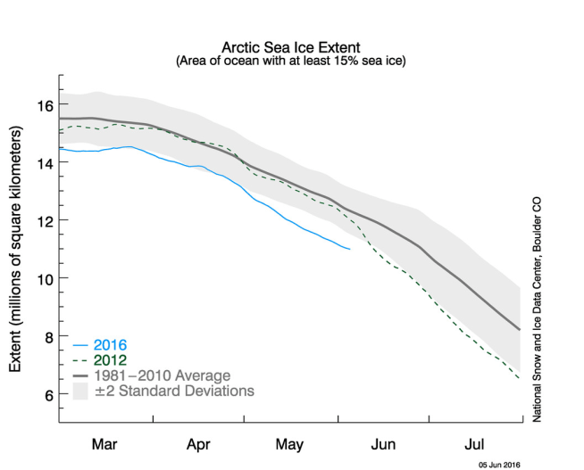 Arctic ice extent 1 June 2016