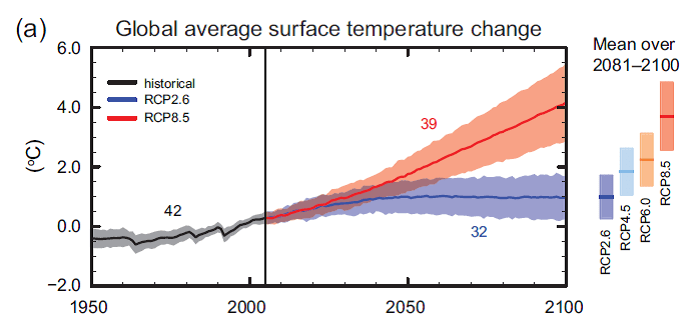 Fig SPM 7a IPCC WG1 AR5