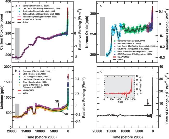 IPCC AR4 WG1 fig-6-4
