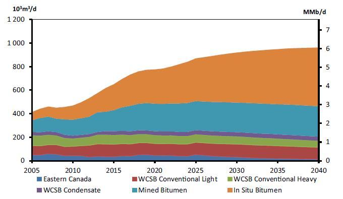 NEB Canada Energy Future 2016 oil production