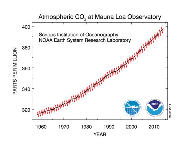 NOAA co2_data_mlo