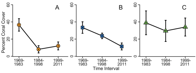 Status & Trends Fig 4 A-C