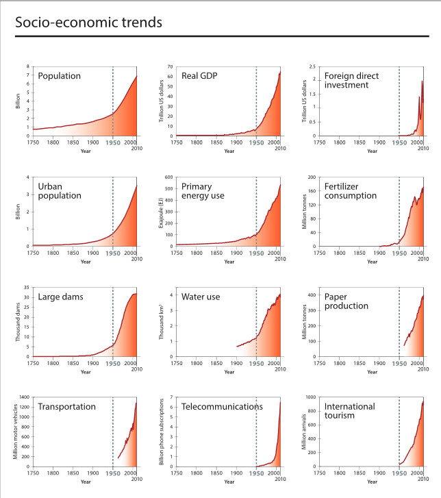 Steffan Fig 1 Anthropocene_The_Great_Acceleration_-_2015-02-08_17.06.23