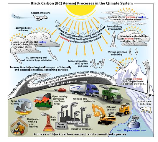 black carbon climate interactions Bond et al JGR Atmos 2013