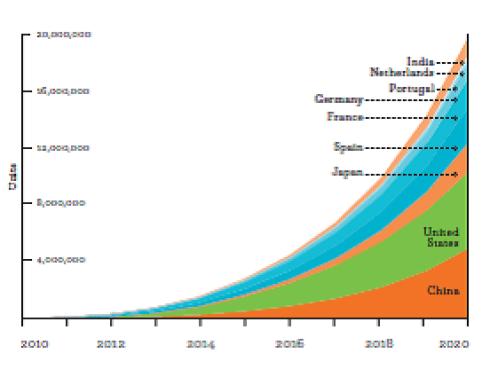 growth in zero-emission vehicles