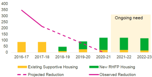 The Capital Regional District is projected to achieve a Functional Zero for Chronic Homelessness in 2020-2021.