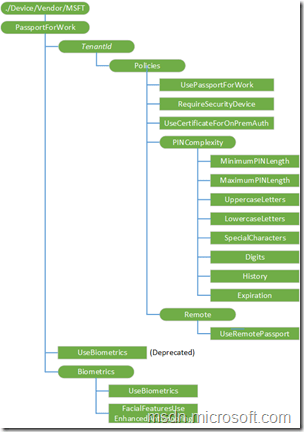 DeviceConfigDiagram