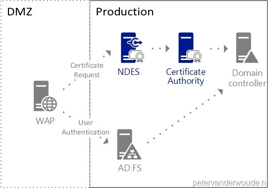 Certificate profiles more than just configmgr lets start with a brief overview of the scenario the environment contains active directory federation services ad fs and web application proxy wap for yelopaper Images