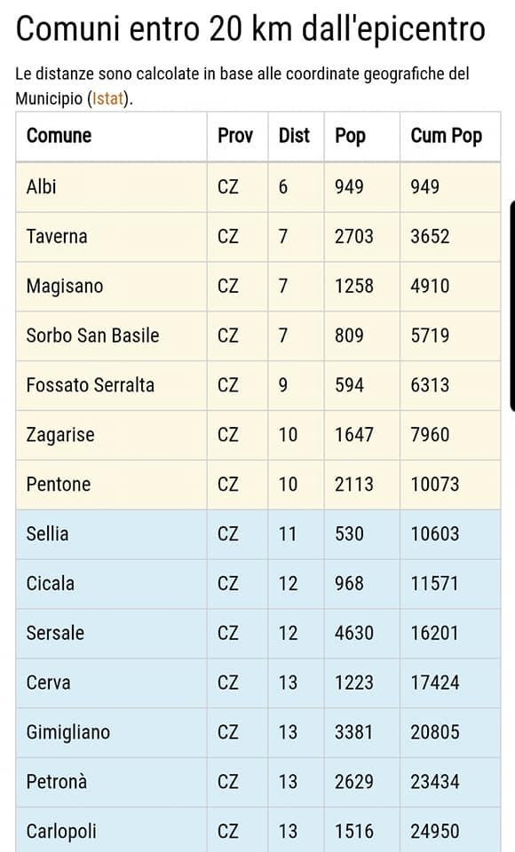 Sciame sismico in Calabria, avvertite altre scosse nella notte