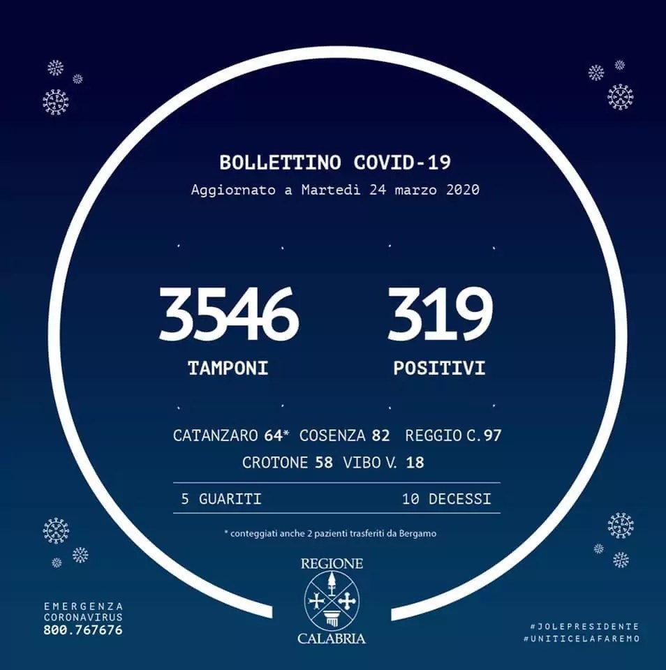 Coronavirus in Calabria: Pubblicato il bollettino regionale, oggi 27 casi positivi in più