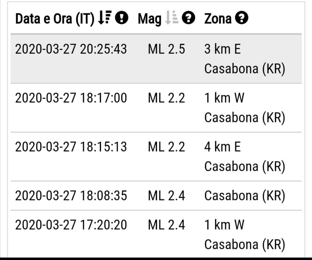 Terremoto con epicentro a Casabona
