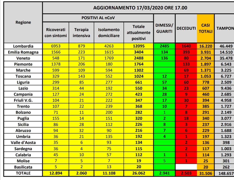 Coronavirus: Pubblicati i dati ufficiali del Ministero della Salute