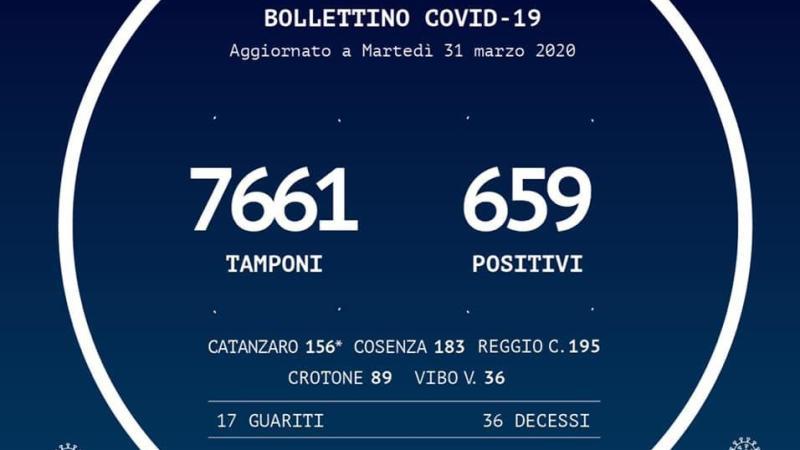 Coronavirus in Calabria: netto miglioramento, 12 contagi in più rispetto a ieri