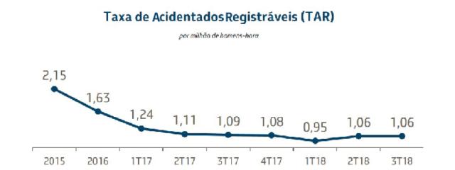 Taxa de Acidentados Registráveis