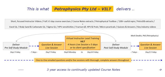 VILT course structure