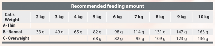 Spectrum Adult Cat Slim34 Feeding Chart