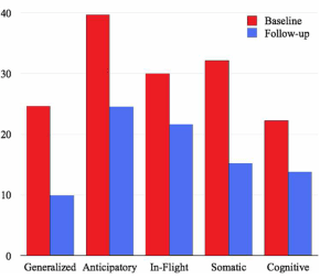 Ce graphique permet de constater la baisse du niveau de la peur de l'avion dans 5 dimensions : en rouge avant le stage, en bleu après le premier vol qui a suivi le stage.
