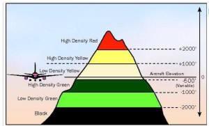 Vision du relief sur l'écran du pilote : en jaune et rouge la montagne est plus haute que nous. En vert foncé ou clair, c'est plus bas. En bleu, c'est la mer