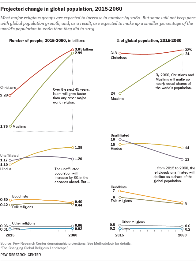 Projected change in global population, 2015-2060