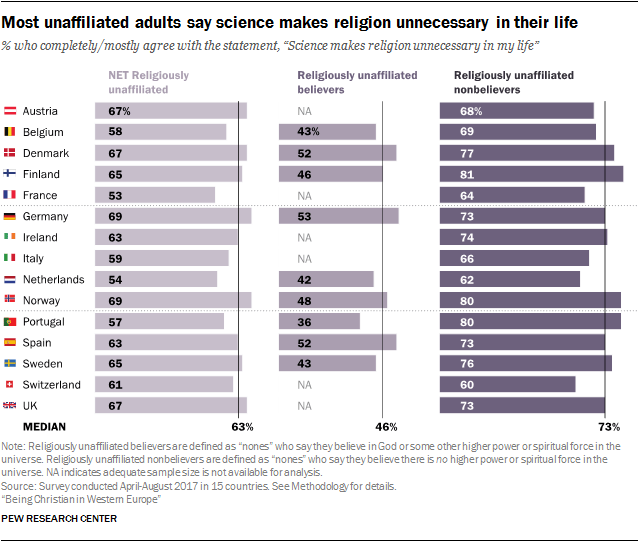 Most unaffiliated adults say science makes religion unnecessary in their life