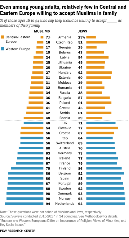 Even among young adults, relatively few in Central and Eastern Europe willing to accept Muslims in family