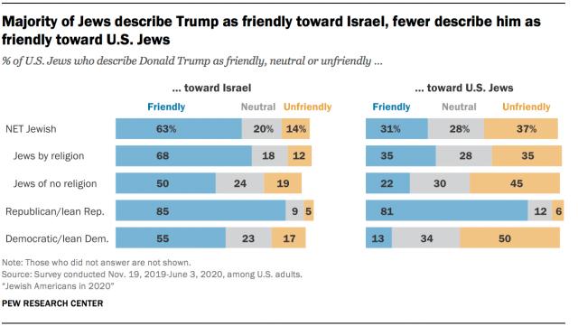 Majority of Jews describe Trump as friendly toward Israel, fewer describe him as friendly toward U.S. Jews