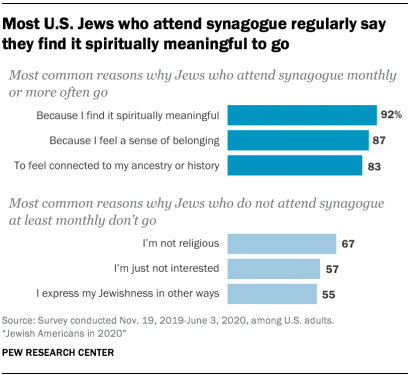 Most U.S. Jews who attend synagogue regularly say they find it spiritually meaningful to go