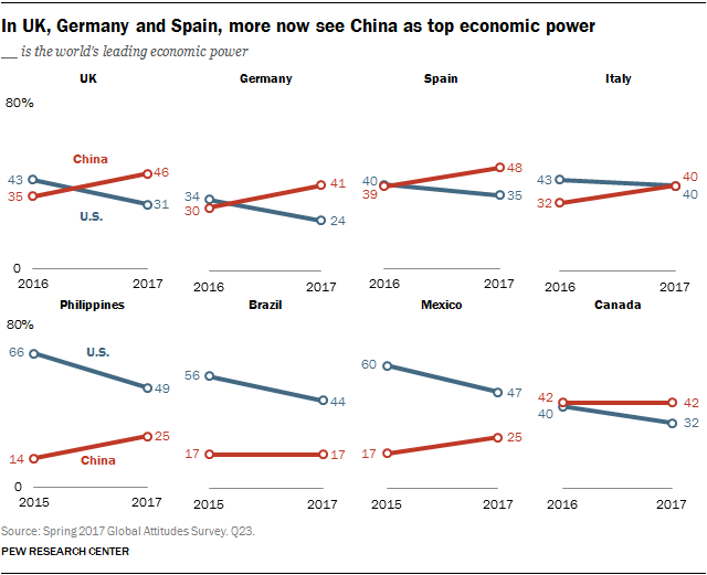 In UK, Germany and Spain, more now see China as top ...