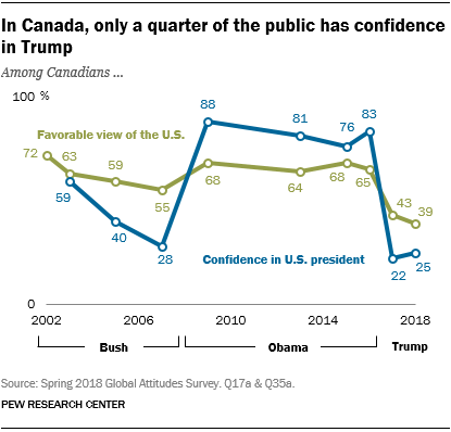 Line chart showing that in Canada, only a quarter of the public has confidence in Trump.