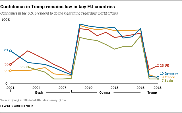 Line chart showing that confidence in Trump remains low in key EU countries.