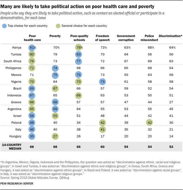 Chart showing that many are likely to take political action on poor health care and poverty.