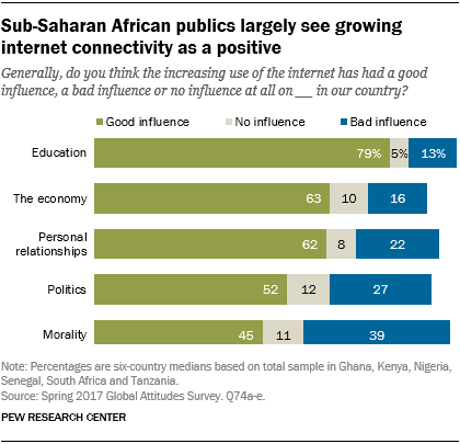 Chart showing Sub-Saharan African publics largely see growing internet connectivity as a positive.
