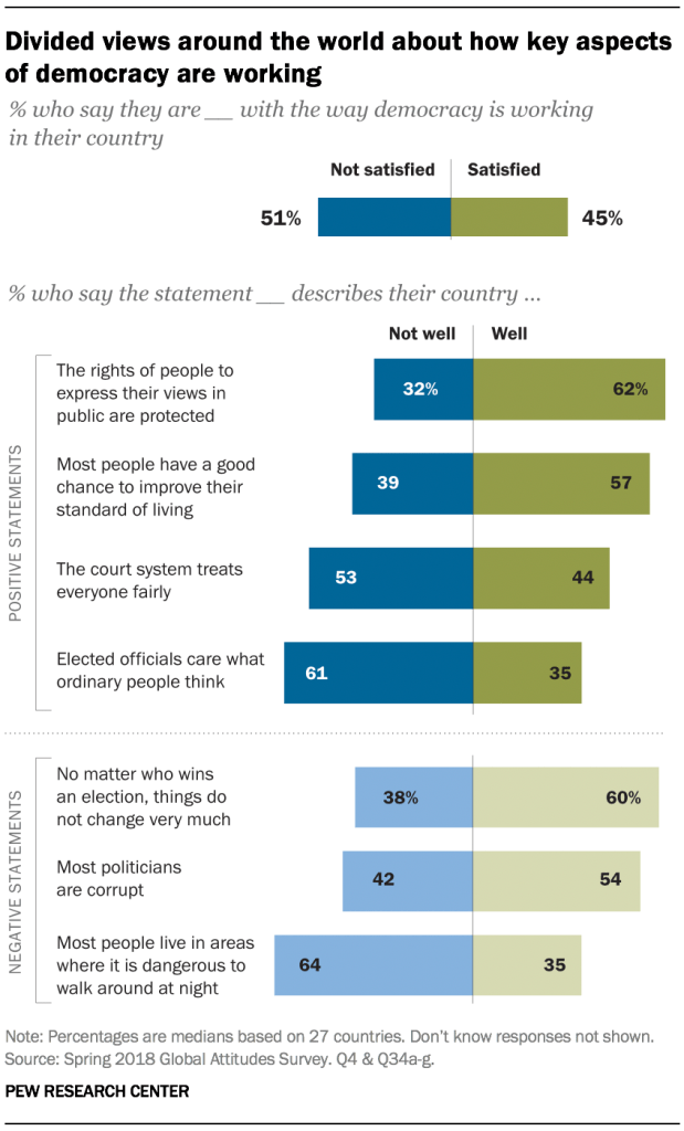 Chart showing that there are divided views around the world about how key aspects of democracy are working.