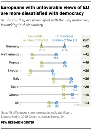 Chart showing that Europeans with unfavorable views of the EU are more dissatisfied with democracy.
