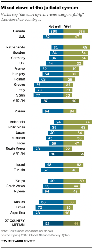 """Chart showing that there are mixed views of the judicial system across surveyed countries. Respondents were asked if the statement """"the court system treats everyone fairly"""" describes their country well or not well."""