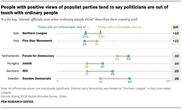 Chart showing that people with positive views of populist parties tend to say politicians are out of touch with ordinary people.