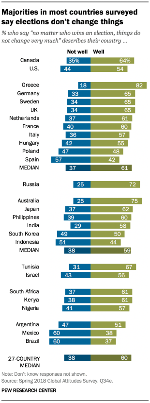 """Chart showing that majorities in most countries surveyed say elections don't change things. People were asked if the statement, """"no matter who wins an election, things do not change very much"""" describes their country well or not well."""