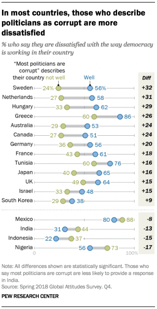 Chart showing that in most countries, those who describe politicians as corrupt are more dissatisfied with the way democracy is working in their country.