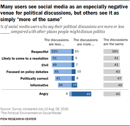 "Many users see social media as an especially negative venue for political discussions, but others see it as simply ""more of the same"""