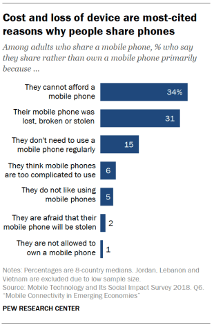 Cost and loss of device are most-cited reasons why people share phones